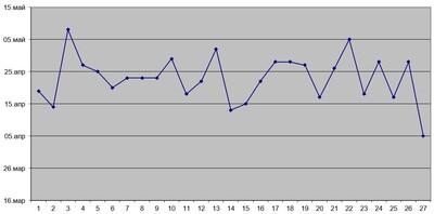 Статистика по началу паводков 1994 - 2021 года